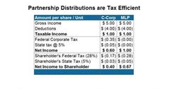 uploads///Partnership distribution are tax efficient