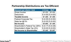 uploads/2015/04/Partnership-distribution-are-tax-efficient.-jpg1.jpg