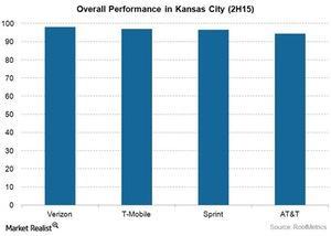 uploads/2015/12/Telecom-Kansas-City-Overall-Performance-2H151.jpg