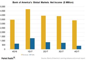 uploads///Global Markets