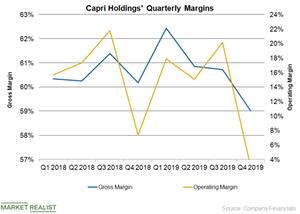 uploads/2019/05/CPRI-Margins-1.png