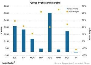 uploads///Gross Profits and Margins
