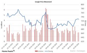 uploads///Google price movement