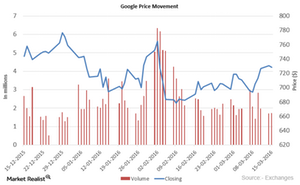 uploads/2016/03/Google-price-movement11.png