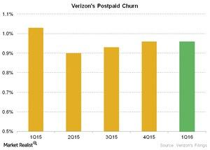 uploads///Telecom Verizons Postpaid Churn