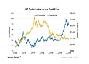 uploads/2015/11/dollar-n-gold31.png