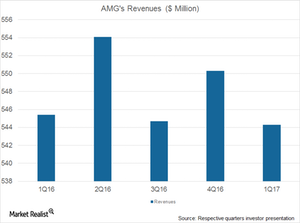 uploads/2017/07/AMG-Revenues-1.png