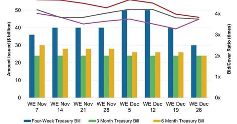 uploads/2014/12/Weekly-T-Bill-Issuance-and-Bid-Cover-Ratio31.jpg