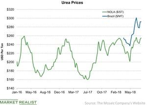 uploads///Urea Prices