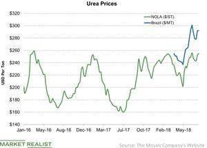 uploads/2018/08/Urea-Prices-2018-08-14-1.jpg