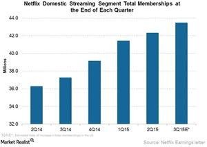 uploads/2015/10/Netflix-domestic-streaming1.jpg