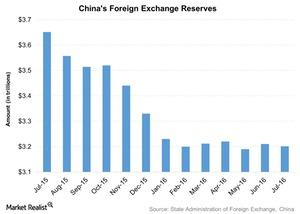 uploads/2016/08/Chinas-Foreign-Exchange-Reserves-2016-08-12-1.jpg