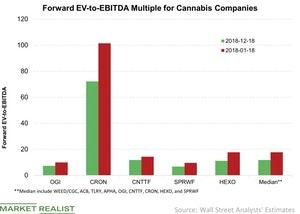 uploads/// Forward EV to EBITDA Multiple for Cannabis Companies