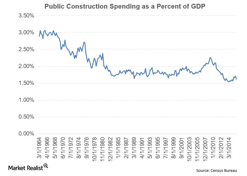 uploads///Construction Public GDP
