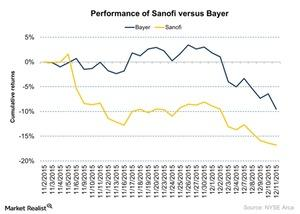 uploads///Performance of Sanofi versus Bayer