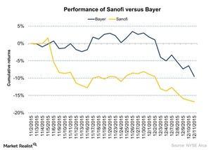 uploads/2015/12/Performance-of-Sanofi-versus-Bayer-2015-12-141.jpg