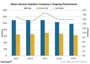 uploads///Mead Johnson Nutrition Companys Ongoing Performance