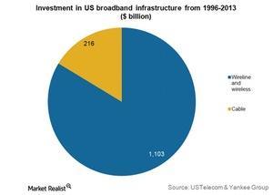 uploads/2015/03/US-broadband-investment-1996-20141.jpg