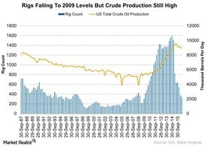 uploads///Rigs Falling To  Levels But Crude Production Still High