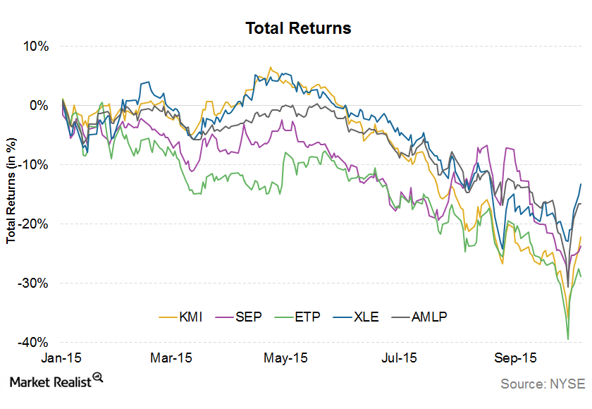 uploads///Total Returns
