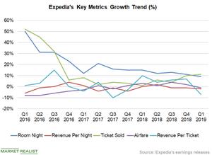 uploads/2019/05/Chart-3-Key-Metrics-1.png