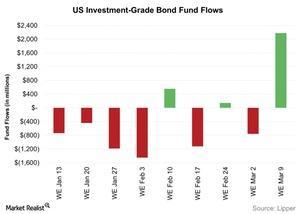 uploads/2016/03/US-Investment-Grade-Bond-Fund-Flows-2016-03-151.jpg