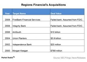 uploads///Regions acquisitions