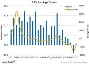 uploads/2017/06/CFs-Earnings-Growth-2017-06-14-1.jpg