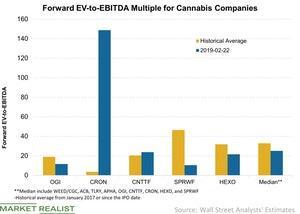 uploads/2019/02/2-Forward-EV-to-EBITDA-Multiple-for-Cannabis-Companies-2019-02-23-1.jpg