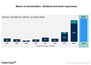 uploads/2015/01/Part8_Return-to-shareholders1.png