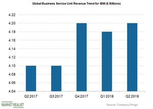 uploads/2018/08/global-business-revs-seg-1.png