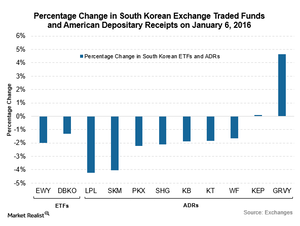 uploads///Korean ETFs and ADRs