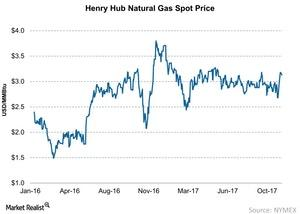 uploads/2017/11/Henry-Hub-Natural-Gas-Spot-Price-2017-11-21-1.jpg