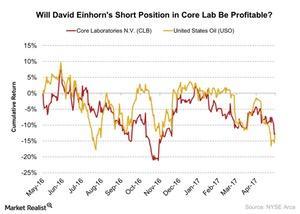 uploads/2017/05/Will-David-Einhorns-Short-Position-in-Core-Lab-Be-Profitable-2017-05-11-1.jpg