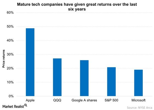 uploads///Mature tech companies have given great returns over the last six years