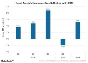 uploads///Saudi Arabias Economic Growth Brakes in Q