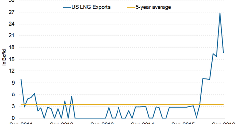 uploads/2016/12/LNG-exports-1.png