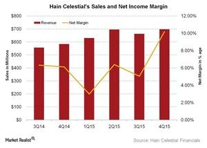 uploads///Hain Celestials Sales and Net Income Margin