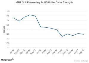 uploads/2017/02/GBP-Still-Recovering-As-US-Dollar-Gains-Strength-2017-02-16-1.jpg