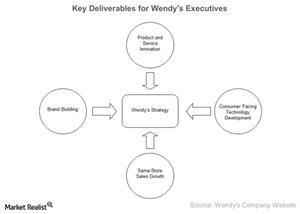 uploads/2015/03/Key-Deliverables-for-Wendys-Executives-2015-03-251.jpg