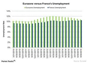 uploads///Eurozone versus Frances Unemployment