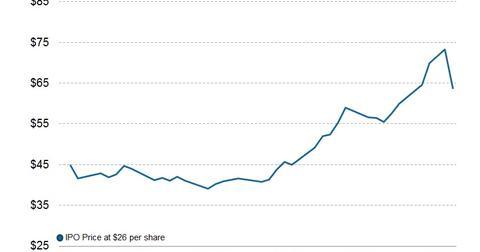uploads/2013/12/2012.12.30-TWTR-Stock-3.jpg