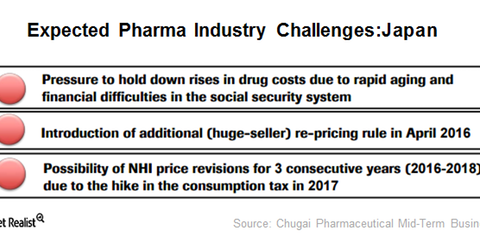 uploads///pharma challenges Japan