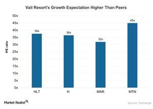 uploads///Vail Resorts Growth Expectation Higher Than Peers