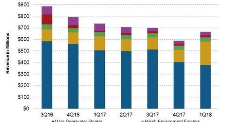 uploads/2018/05/Revenue-7.jpg
