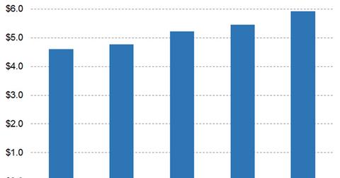 uploads/2019/05/Graph-3-13-1.png