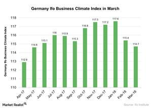 uploads///Germany Ifo Business Climate Index in March