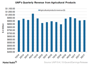 uploads///UNP Agriculture