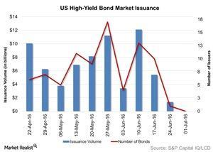 uploads/2016/07/US-High-Yield-Bond-Market-Issuance-2016-07-06-1.jpg