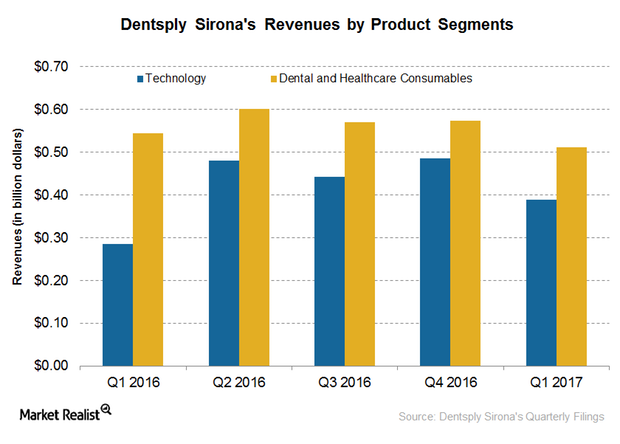 uploads///revenues by segment